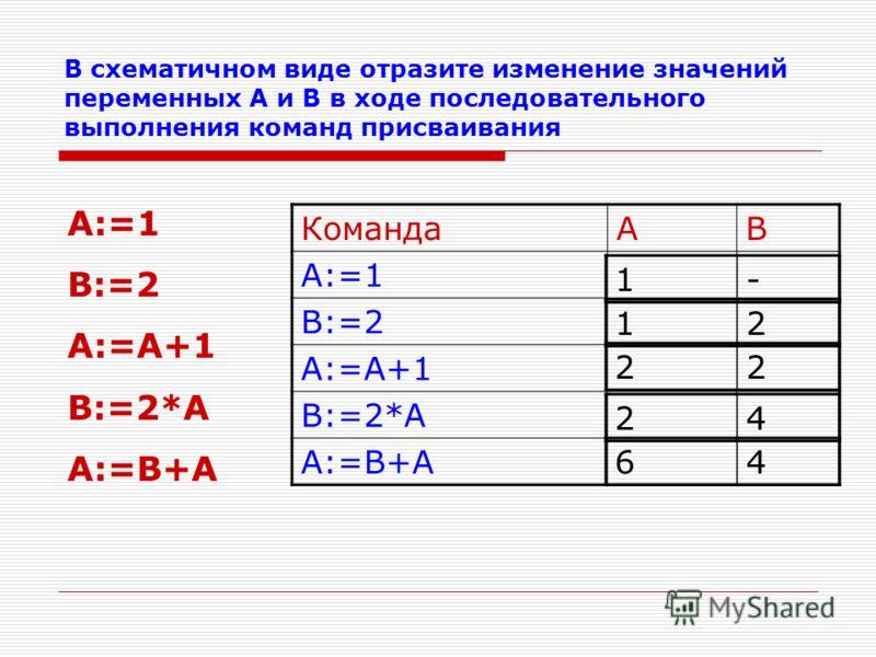 Результат выполнения команд присваивания: Командаab a:=11- b:=2*a12 a:=b22 b:=a+b24 3 основных правила присваивания: 1.Пока переменой не присвоено значение, она остается не определенной; 2.Значение, присвоенное переменной, сохраняется в ней вплоть до