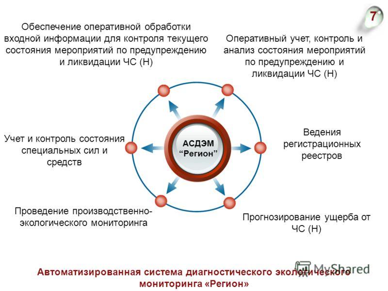 7 Автоматизированная система диагностического экологического мониторинга «Регион» Обеспечение оперативной обработки входной информации для контроля текущего состояния мероприятий по предупреждению и ликвидации ЧС (Н) Ведения регистрационных реестров