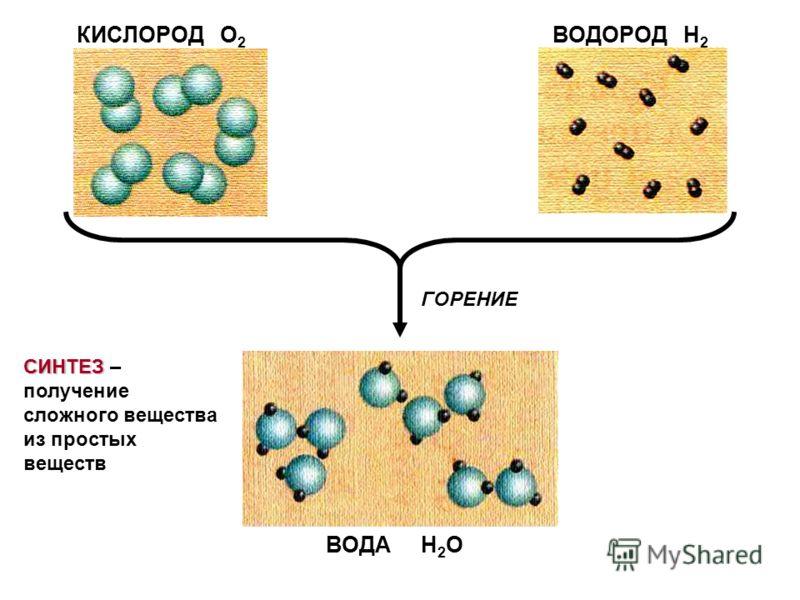 ВОДА Н 2 О ВОДОРОД Н 2 КИСЛОРОД О 2 ГОРЕНИЕ СИНТЕЗ СИНТЕЗ – получение сложного вещества из простых веществ