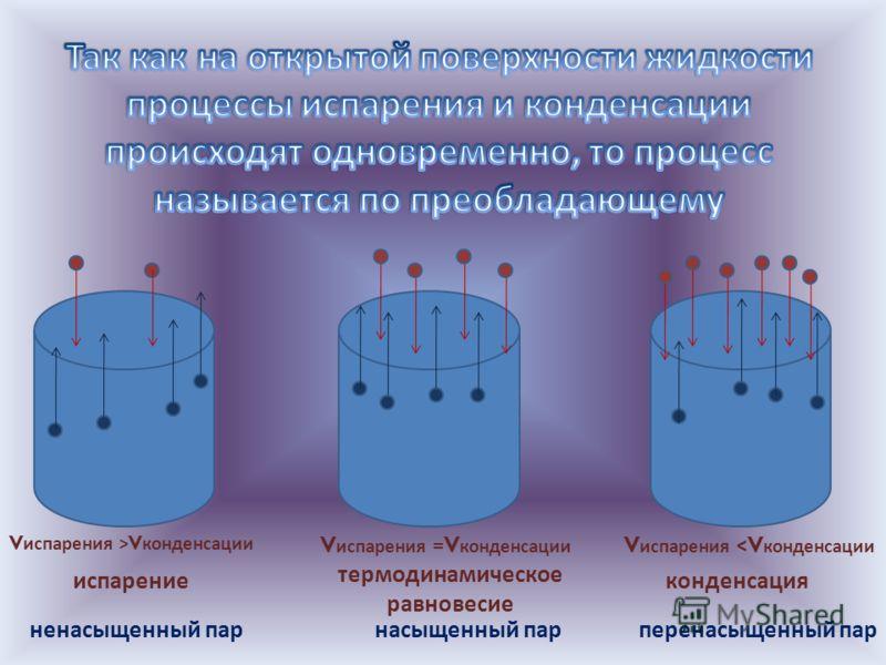 V испарения >V конденсации V испарения =V конденсации V испарения