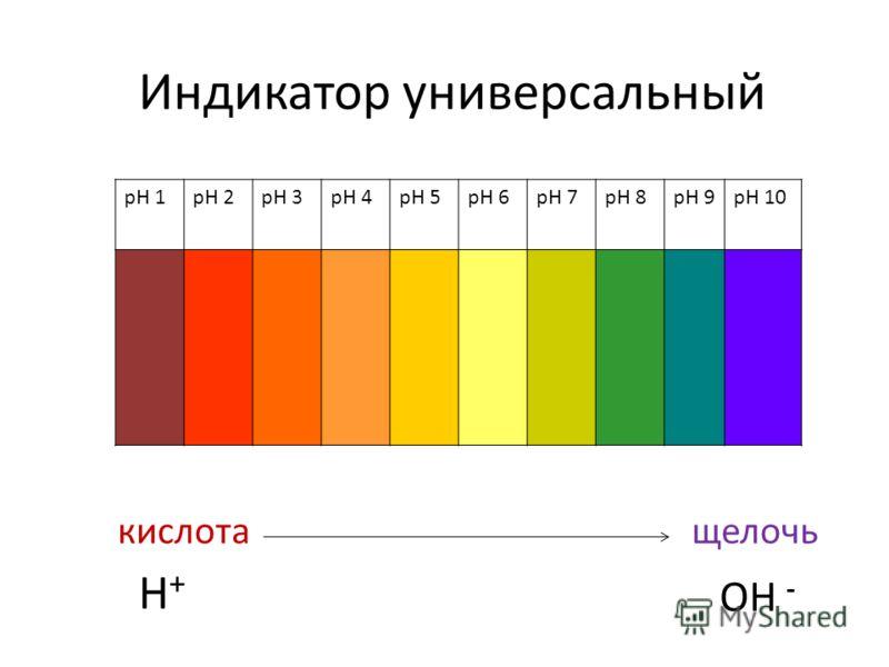 Индикатор универсальный pH 1pH 2pH 3pH 4pH 5pH 6pH 7pH 8pH 9pH 10 кислотащелочь H+H+ OH -