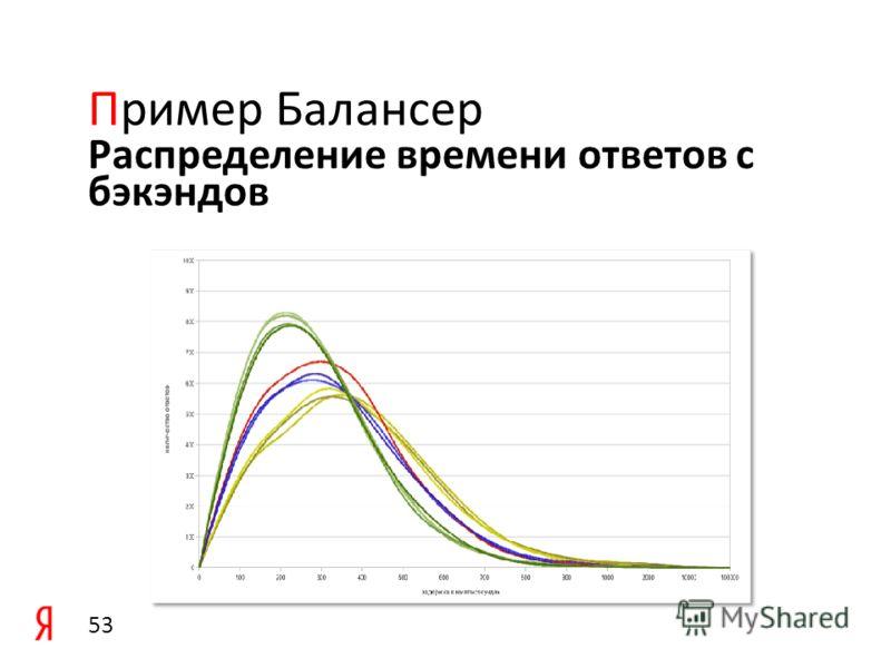 Среднее количество запросов по группе одинаковых бэкэндов Пример Балансер 52
