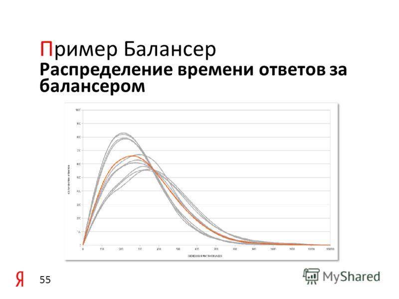 Количество обработанных запросов на бэкэндах Пример Балансер 54