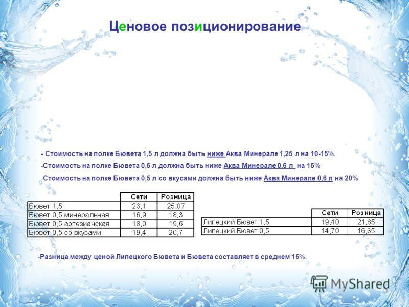 Ценовое позиционирование - Стоимость на полке Бювета 1,5 л должна быть ниже Аква Минерале 1,25 л на 10-15%. -Стоимость на полке Бювета 0,5 л должна быть ниже Аква Минерале 0,6 л на 15% -Стоимость на полке Бювета 0,5 л со вкусами должна быть ниже Аква