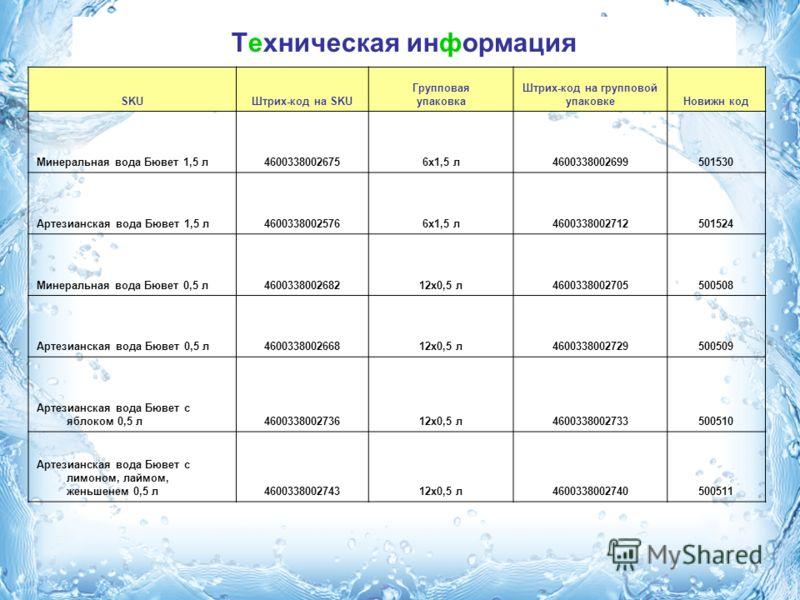 Техническая информация SKUШтрих-код на SKU Групповая упаковка Штрих-код на групповой упаковкеНовижн код Минеральная вода Бювет 1,5 л46003380026756x1,5 л4600338002699501530 Артезианская вода Бювет 1,5 л46003380025766x1,5 л4600338002712501524 Минеральн