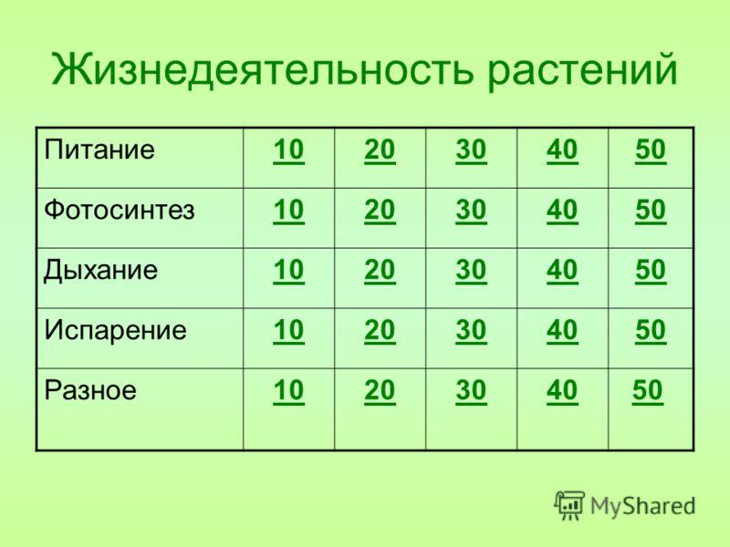 Жизнедеятельность растений Питание1020304050 Фотосинтез1020304050 Дыхание1020304050 Испарение1020304050 Разное10203040 50