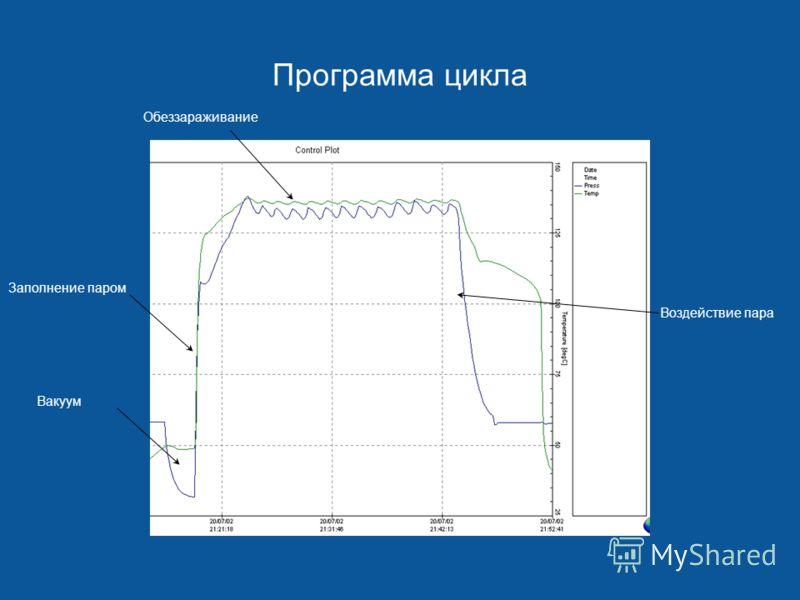 Программа цикла Вакуум Заполнение паром Обеззараживание Воздействие пара