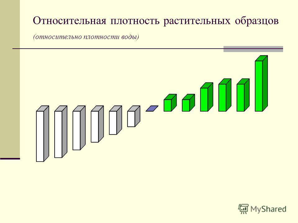 Относительная плотность растительных образцов (относительно плотности воды)