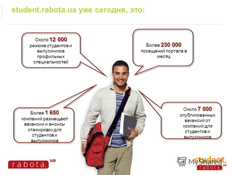 student.rabota.ua уже сегодня, это: 7 000 Около 7 000 опубликованных вакансий от компаний для студентов и выпускников 1 650 Более 1 650 компаний размещают вакансии и анонсы стажировок для студентов и выпускников 230 000 Более 230 000 посещений портал