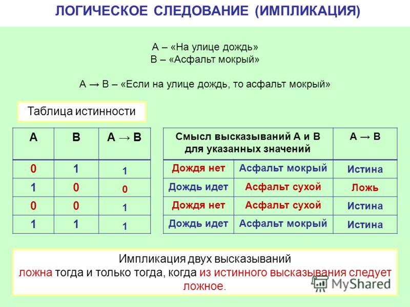 АВА B 01 10 00 11 1 0 1 1 Импликация двух высказываний ложна тогда и только тогда, когда из истинного высказывания следует ложное. Смысл высказываний А и В для указанных значений А B Дождя нетАсфальт мокрый Дождь идетАсфальт сухой Дождя нетАсфальт су