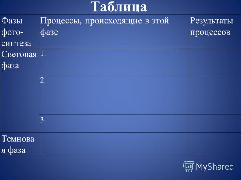 Таблица Фазы фото- синтеза Процессы, происходящие в этой фазе Результаты процессов Световая фаза 1. 2. 3. Темнова я фаза