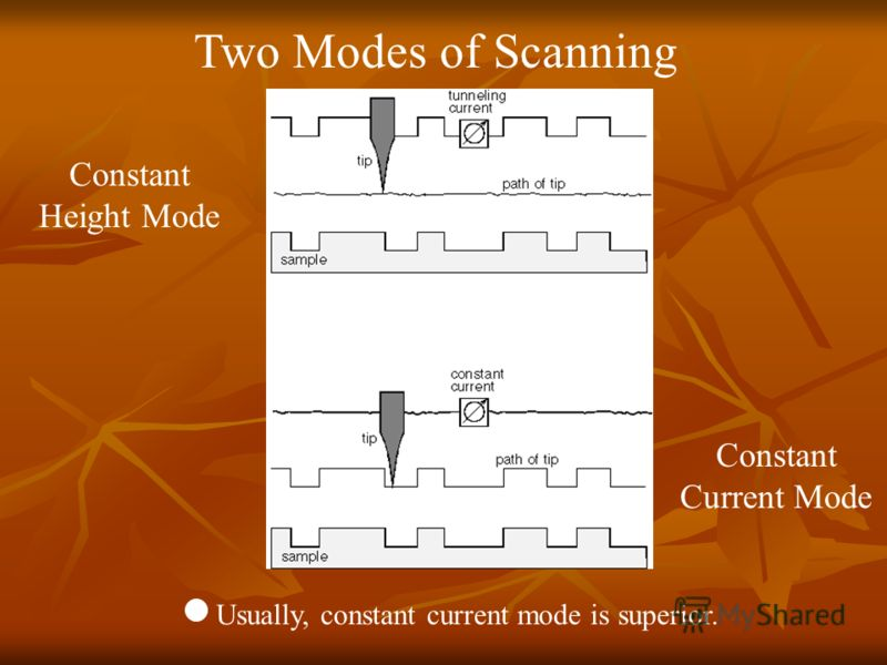 Two Modes of Scanning Constant Height Mode Constant Current Mode Usually, constant current mode is superior.