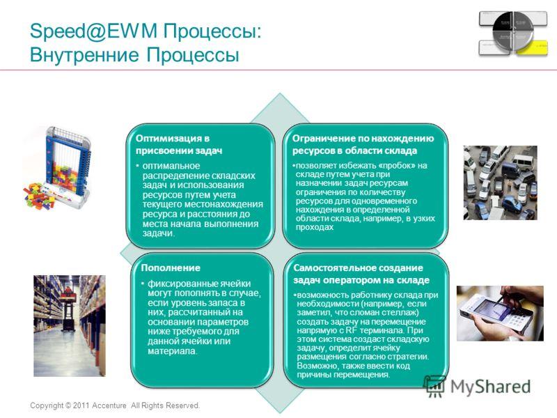 Copyright © 2011 Accenture All Rights Reserved. Speed@EWM Процессы: Внутренние Процессы Оптимизация в присвоении задач оптимальное распределение складских задач и использования ресурсов путем учета текущего местонахождения ресурса и расстояния до мес
