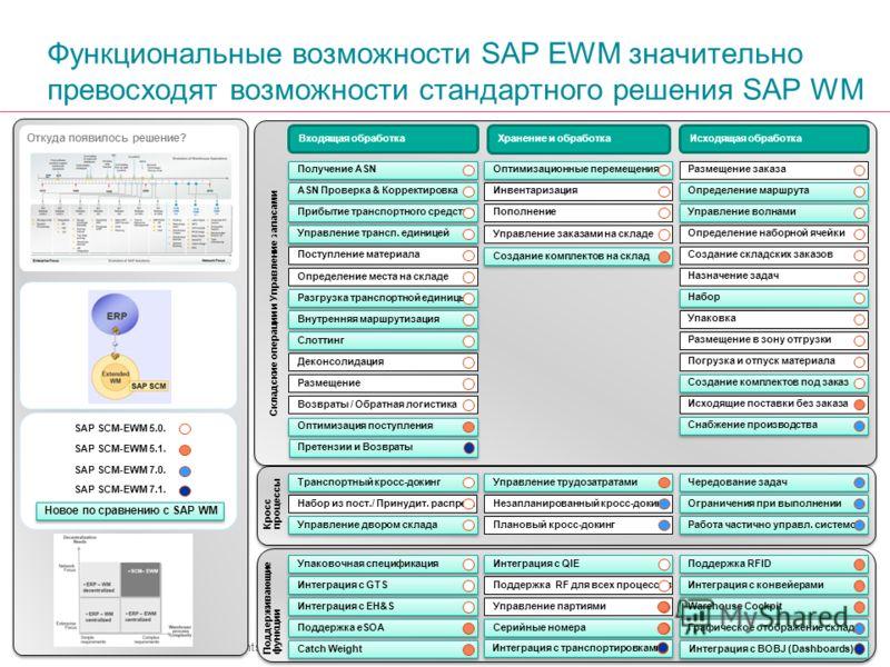 Copyright © 2011 Accenture All Rights Reserved. Функциональные возможности SAP EWM значительно превосходят возможности стандартного решения SAP WM Входящая обработка Хранение и обработка Исходящая обработка Складские операции и Управление запасами По