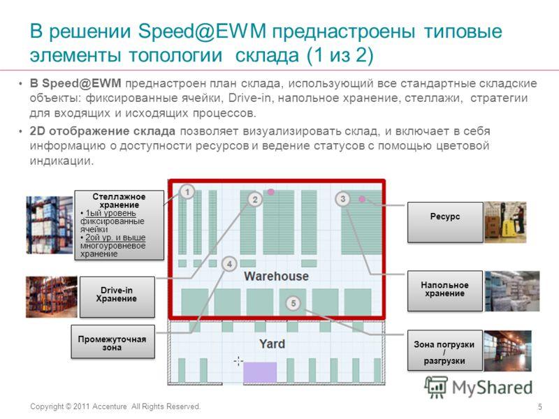 Copyright © 2011 Accenture All Rights Reserved. В решении Speed@EWM преднастроены типовые элементы топологии склада (1 из 2) В Speed@EWM преднастроен план склада, использующий все стандартные складские объекты: фиксированные ячейки, Drive-in, напольн