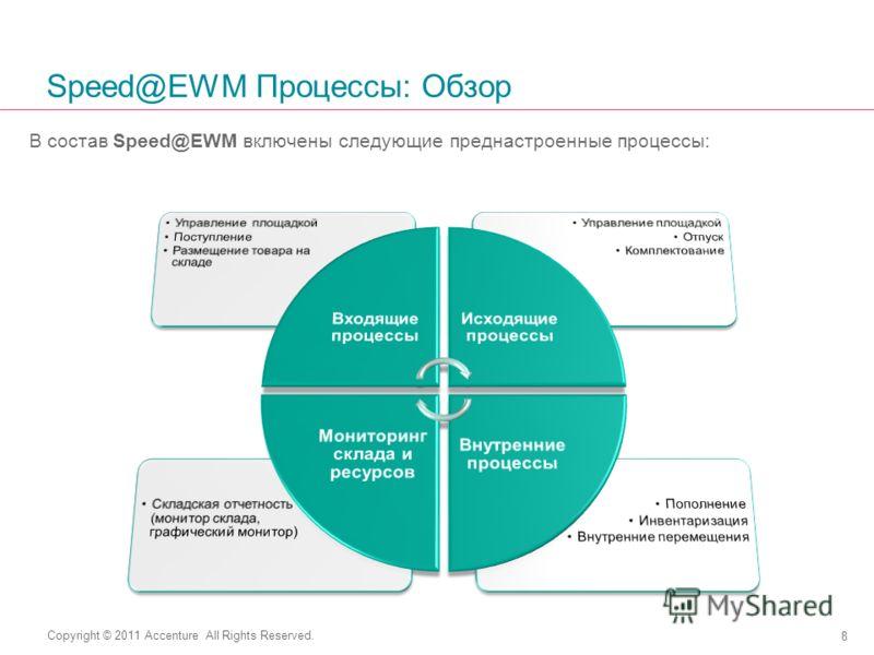 Copyright © 2011 Accenture All Rights Reserved. Speed@EWM Процессы: Обзор В состав Speed@EWM включены следующие преднастроенные процессы: 8