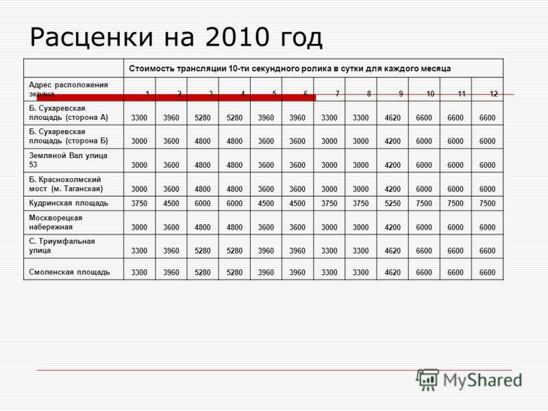 Расценки на 2010 год Стоимость трансляции 10-ти секундного ролика в сутки для каждого месяца Адрес расположения экрана123456789101112 Б. Сухаревская площадь (сторона А)330039605280 3960 3300 46206600 Б. Сухаревская площадь (сторона Б)300036004800 360