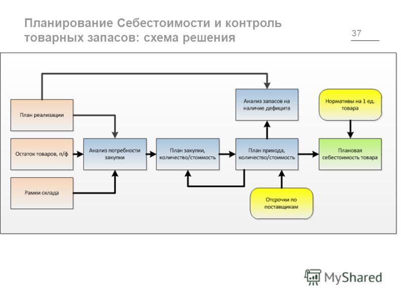 Планирование Себестоимости и контроль товарных запасов: схема решения 37