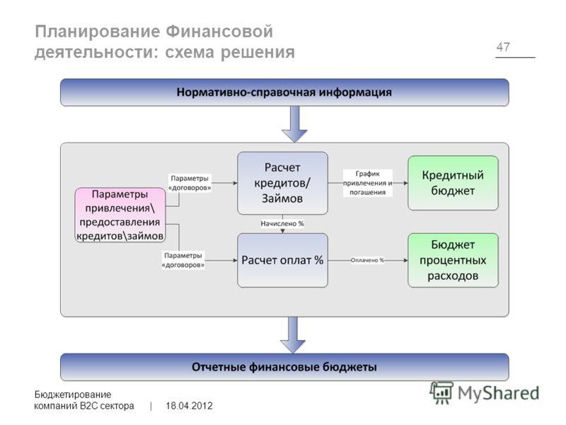 Планирование Финансовой деятельности: схема решения 18.04.2012 Бюджетирование компаний B2C сектора | 47
