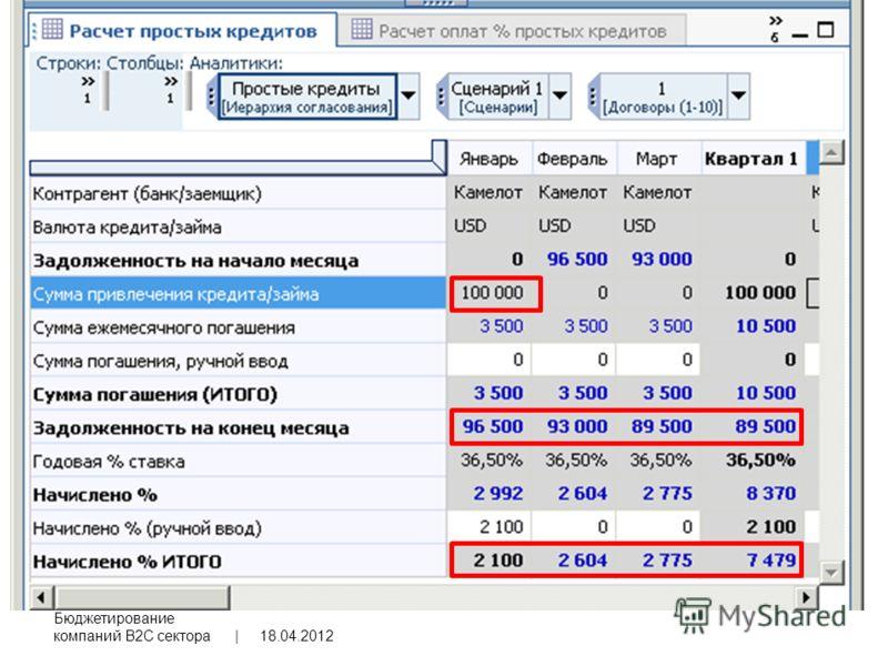 18.04.2012 Бюджетирование компаний B2C сектора | 49
