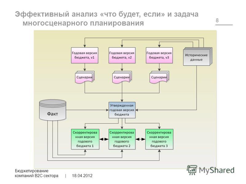 Эффективный анализ «что будет, если» и задача многосценарного планирования 18.04.2012 Бюджетирование компаний B2C сектора | 8