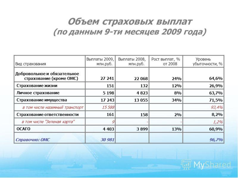 10 Объем страховых выплат (по данным 9-ти месяцев 2009 года) Вид страхования Выплаты 2009, млн.руб. Выплаты 2008, млн.руб. Рост выплат, % от 2008 Уровень убыточности, % Добровольное и обязательное страхование (кроме ОМС)27 24122 06824%64,6% Страхован