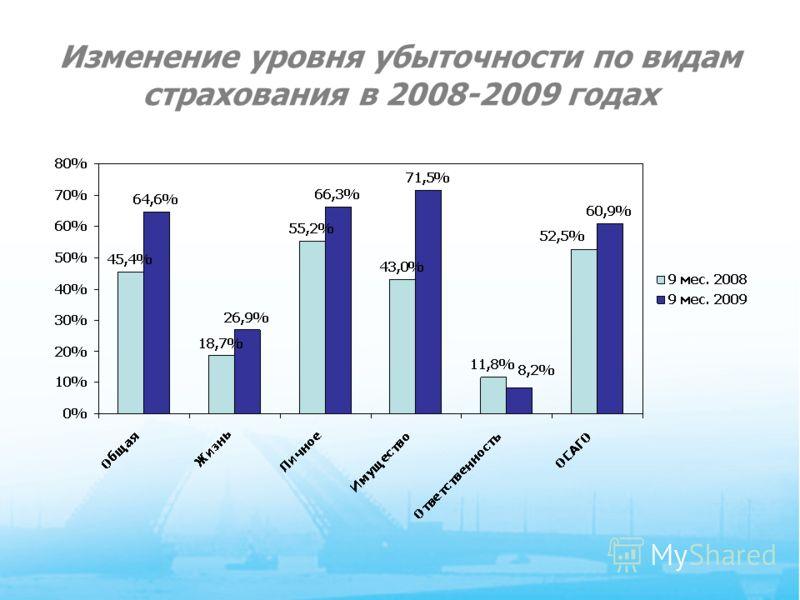11 Изменение уровня убыточности по видам страхования в 2008-2009 годах