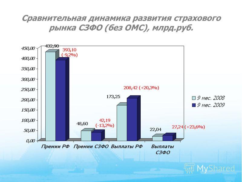 4 Сравнительная динамика развития страхового рынка СЗФО (без ОМС), млрд.руб.