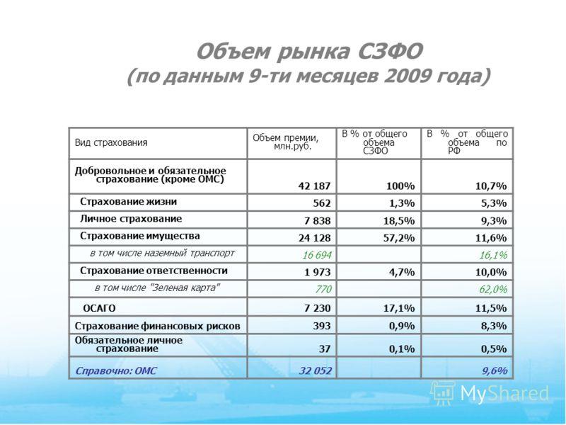 5 Объем рынка СЗФО (по данным 9-ти месяцев 2009 года) Вид страхования Объем премии, млн.руб. В % от общего объема СЗФО В % от общего объема по РФ Добровольное и обязательное страхование (кроме ОМС) 42 187100%10,7% Страхование жизни 5621,3%5,3% Личное