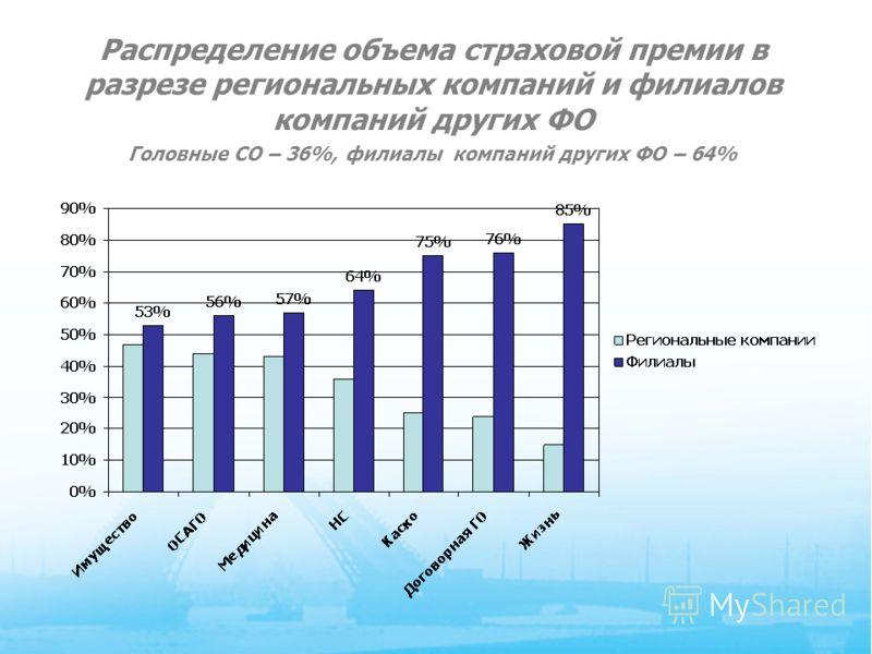 6 Распределение объема страховой премии в разрезе региональных компаний и филиалов компаний других ФО Головные СО – 36%, филиалы компаний других ФО – 64%