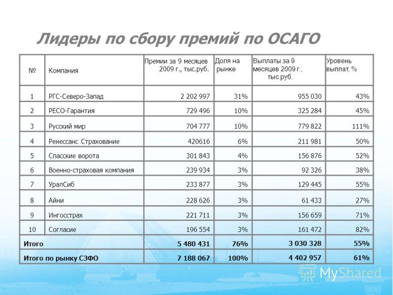 8 Лидеры по сбору премий по ОСАГО Компания Премии за 9 месяцев 2009 г., тыс.руб. Доля на рынке Выплаты за 9 месяцев 2009 г., тыс.руб. Уровень выплат, % 1РГС-Северо-Запад2 202 99731%955 03043% 2РЕСО-Гарантия729 49610%325 28445% 3Русский мир704 77710%7