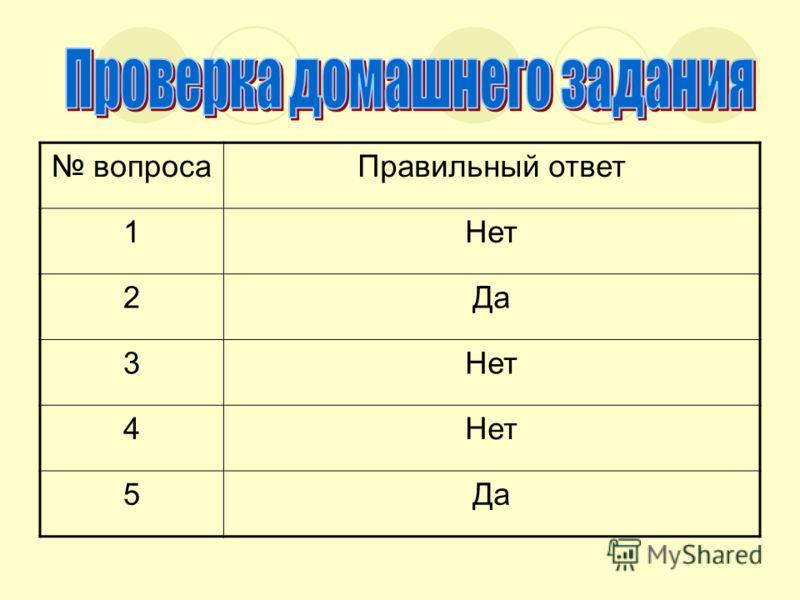 вопросаПравильный ответ 1Нет 2Да 3Нет 4 5Да