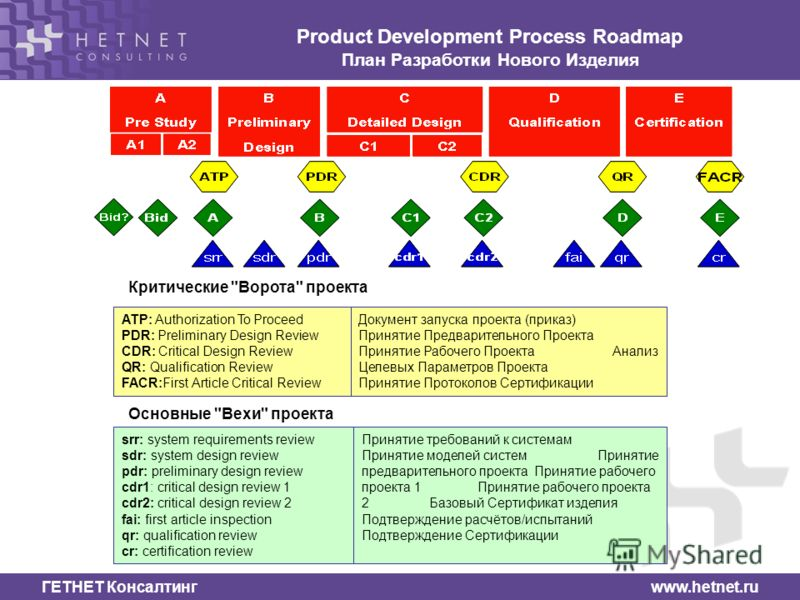 ГЕТНЕТ Консалтинг www.hetnet.ru Product Development Process Roadmap План Разработки Нового Изделия ATP: Authorization To Proceed PDR: Preliminary Design Review CDR: Critical Design Review QR: Qualification Review FACR:First Article Critical Review До
