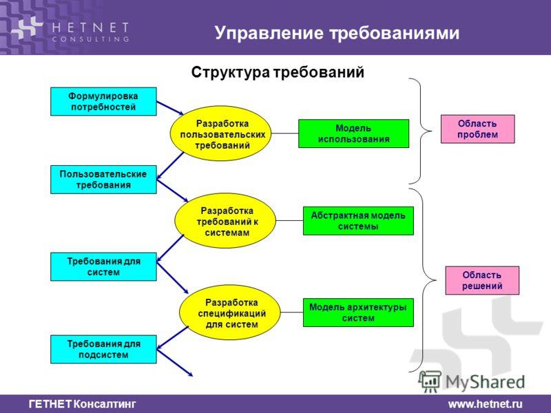 ГЕТНЕТ Консалтинг www.hetnet.ru Управление требованиями Структура требований Формулировка потребностей Разработка пользовательских требований Пользовательские требования Требования для систем Требования для подсистем Разработка требований к системам