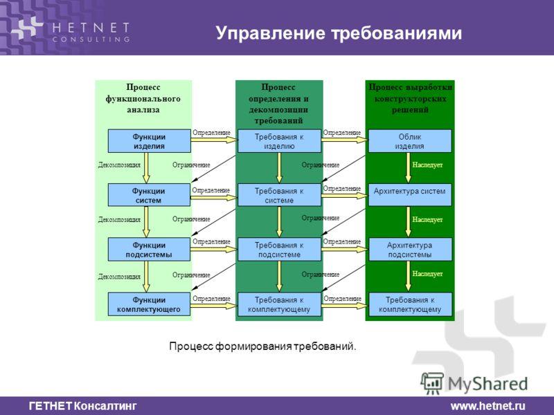 ГЕТНЕТ Консалтинг www.hetnet.ru Управление требованиями Функции изделия Требования к изделию Функции систем Функции комплектующего Требования к системе Требования к комплектующему Требования к подсистеме Функции подсистемы Декомпозиция Определение Де