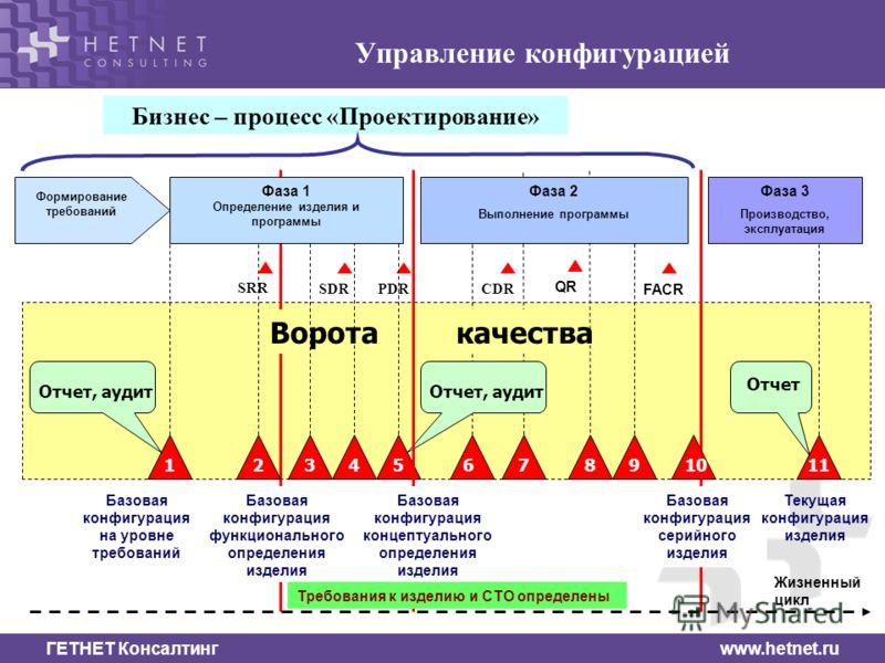 ГЕТНЕТ Консалтинг www.hetnet.ru Управление конфигурацией Фаза 3 Производство, эксплуатация SDRPDRCDR QR FACR Жизненный цикл Бизнес – процесс «Проектирование» Формирование требований Базовая конфигурация на уровне требований Базовая конфигурация серий