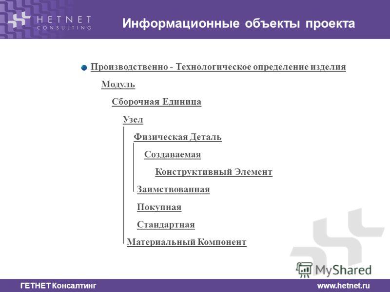 ГЕТНЕТ Консалтинг www.hetnet.ru Информационные объекты проекта Производственно - Технологическое определение изделия Производственно - Технологическое определение изделия Модуль Сборочная Единица Узел Физическая Деталь Создаваемая Конструктивный Элем