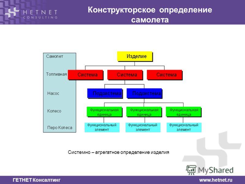 ГЕТНЕТ Консалтинг www.hetnet.ru Конструкторское определение самолета Системно – агрегатное определение изделия
