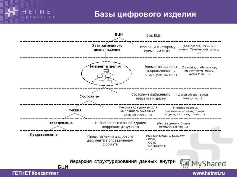 ГЕТНЕТ Консалтинг www.hetnet.ru Базы цифрового изделия Иерархия структурирования данных внутри БЦИ