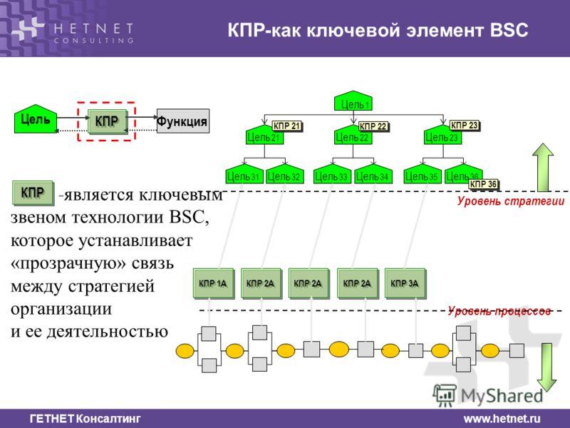 ГЕТНЕТ Консалтинг www.hetnet.ru -является ключевым звеном технологии BSC, которое устанавливает «прозрачную» связь между стратегией организации и ее деятельностью Цель 22 Цель 1 Цель 21 Цель 31 Цель 32 Цель 33 Цель 34 Цель 23 Цель 35 Цель 36 КПР 21 К