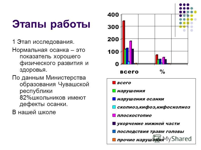 Этапы работы 1 Этап исследования. Нормальная осанка – это показатель хорошего физического развития и здоровья. По данным Министерства образования Чувашской республики 82%школьников имеют дефекты осанки. В нашей школе