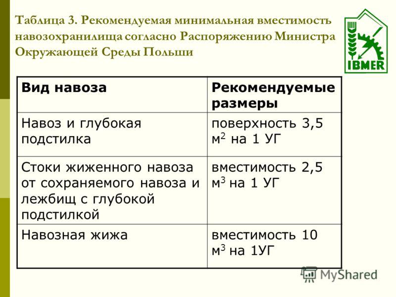 Таблица 3. Рекомендуемая минимальная вместимость навозохранилища согласно Распоряжению Министра Окружающей Среды Польши Вид навозаРекомендуемые размеры Навоз и глубокая подстилка поверхность 3,5 м 2 на 1 УГ Стоки жиженного навоза от сохраняемого наво