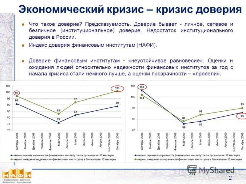 Экономический кризис – кризис доверия Что такое доверие? Предсказуемость. Доверие бывает - личное, сетевое и безличное (институциональное) доверие. Недостаток институционального доверия в России. Индекс доверия финансовым институтам (НАФИ). Доверие ф