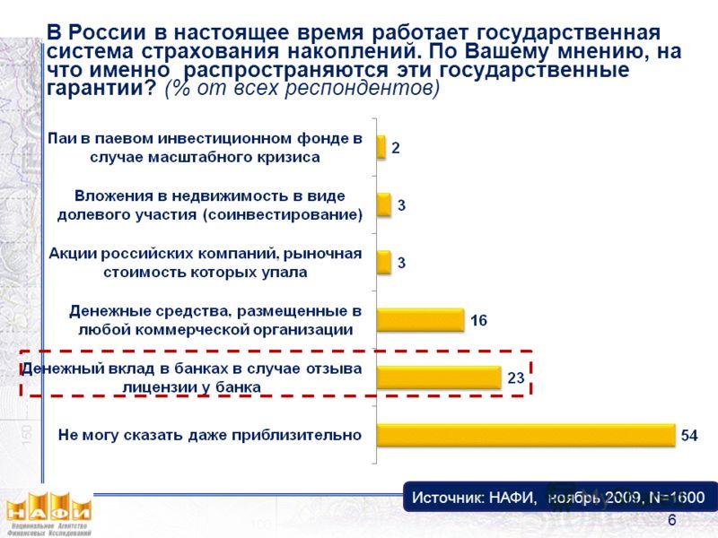 В России в настоящее время работает государственная система страхования накоплений. По Вашему мнению, на что именно распространяются эти государственные гарантии? (% от всех респондентов) Источник: НАФИ, ноябрь 2009, N=1600 6
