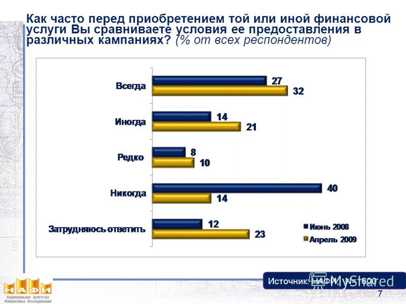 Как часто перед приобретением той или иной финансовой услуги Вы сравниваете условия ее предоставления в различных кампаниях? (% от всех респондентов) Источник: НАФИ, N=1600 7