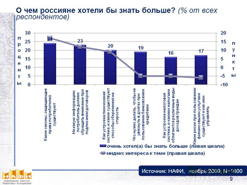 О чем россияне хотели бы знать больше? (% от всех респондентов) Источник: НАФИ, ноябрь 2009, N=1600 9