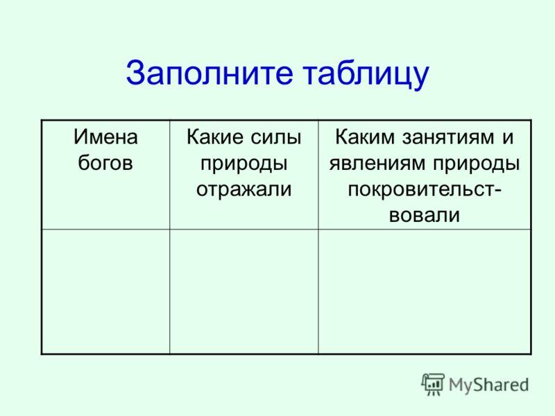 Заполните таблицу Имена богов Какие силы природы отражали Каким занятиям и явлениям природы покровительст- вовали
