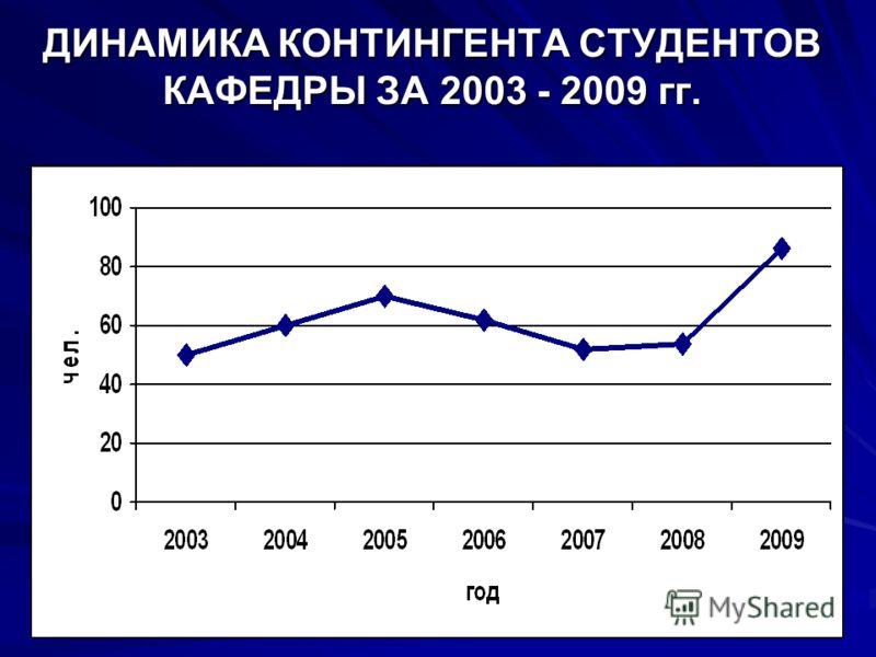ДИНАМИКА КОНТИНГЕНТА СТУДЕНТОВ КАФЕДРЫ ЗА 2003 - 2009 гг.