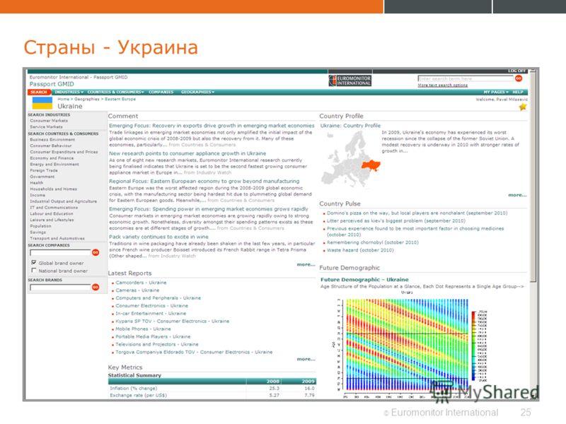 © Euromonitor International25 Страны - Украина