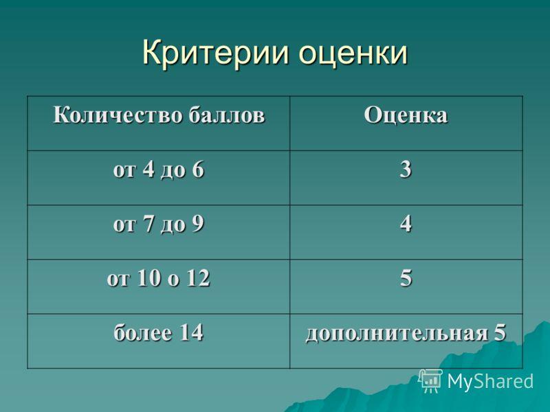 Критерии оценки Количество баллов Оценка от 4 до 6 3 от 7 до 9 4 от 10 о 12 5 более 14 дополнительная 5